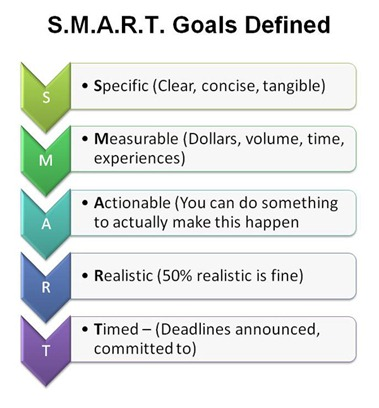 Smart-Goals-Defined-Graphic-for-Gabby