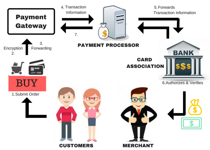 How Payment Gateways work