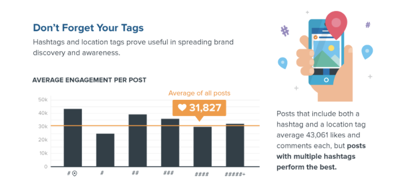 Start an instagram marketing campaign - use hashtags